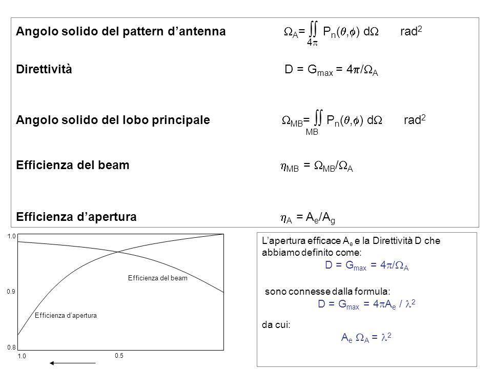 Sorgenti radio in relazione alla loro estensione angolare Sorgenti puntiformi ( 0) Sorgenti localizzate ( 1°) Sorgenti estese ( 1°) convenzione Lintegrale della Brillanza (, ) esteso allangolo solido della sorgente: S = B(, ) d definisce la densità di flusso S B(, ) = Brillanza (watt m -2 Hz -1 rad -2 ) d = sin d d (rad 2 ) S = densità di flusso (watt m -2 Hz -1 ) La densità di flusso e si misura in Jansky: 1 Jy = 10 -26 watt m -2 Hz -1 source Se una sorgente è osservata con unantenna con un pattern P n (, ), la densità di flusso misurata sarà in generale inferiore a quella reale: S = B(, ) Pn(, ) d source Se tuttavia la sorgente ha una estensione angolare piccola rispetto allangolo solido del beam, così che sulla sorgente: P n (, ) 1 allora la misura di S è attendibile, e se B è relativamente costante: S B(, ) source Nel caso opposto, in cui source MB, se B è relativamente costante, potremo scrivere: S B(, ) MB