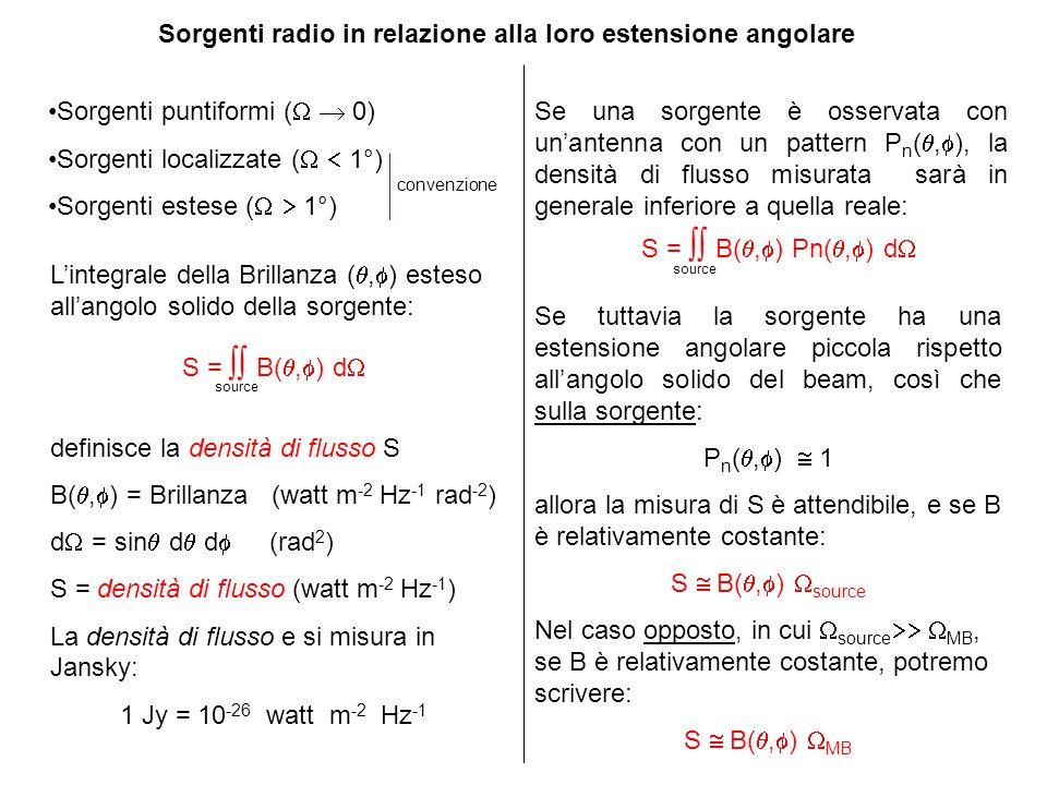Sorgenti radio in relazione alla loro estensione angolare Sorgenti puntiformi ( 0) Sorgenti localizzate ( 1°) Sorgenti estese ( 1°) convenzione Linteg