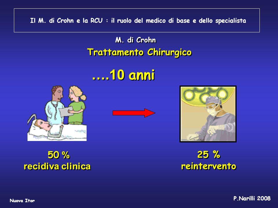 Il M. di Crohn e la RCU : il ruolo del medico di base e dello specialista Nuova Itor P.Narilli 2008 M. di Crohn Trattamento Chirurgico ….10 anni 50 %