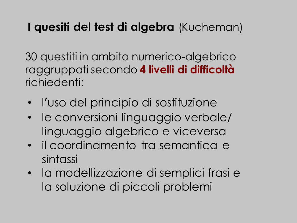 I quesiti del test di algebra (Kucheman) 30 questiti in ambito numerico-algebrico raggruppati secondo 4 livelli di difficoltà richiedenti: luso del pr