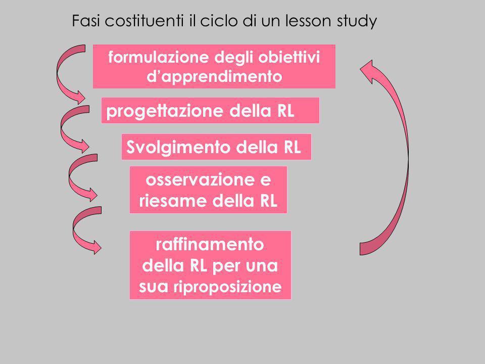 Fasi costituenti il ciclo di un lesson study formulazione degli obiettivi dapprendimento osservazione e riesame della RL Svolgimento della RL raffinam