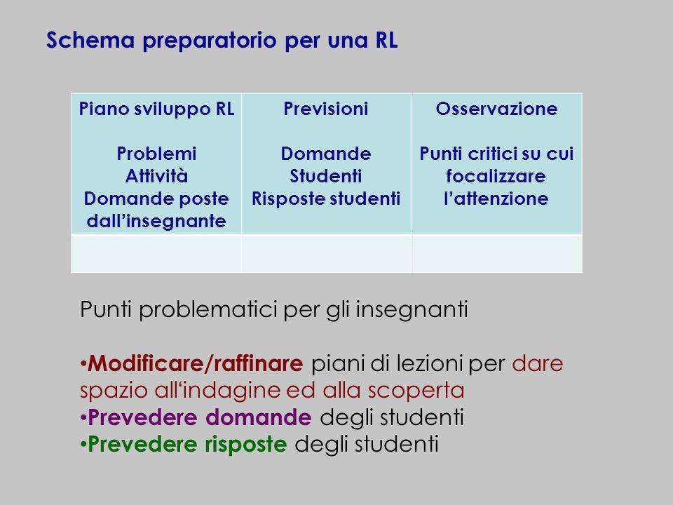 Schema preparatorio per una RL Piano sviluppo RL Problemi Attività Domande poste dallinsegnante Previsioni Domande Studenti Risposte studenti Osservaz