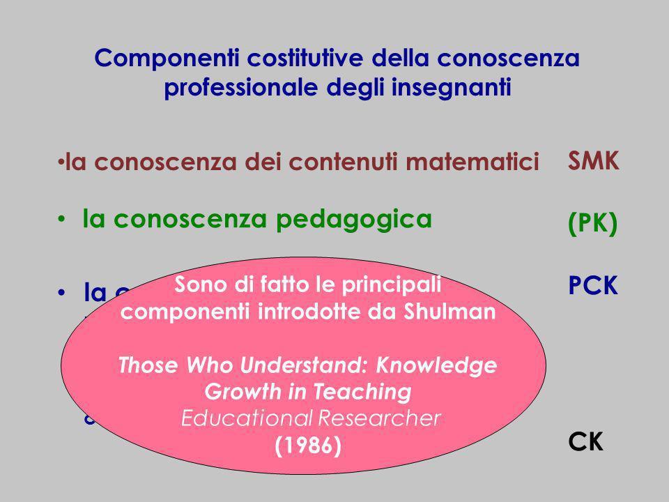 Componenti costitutive della conoscenza professionale degli insegnanti la conoscenza dei contenuti matematici la conoscenza pedagogica la conoscenza d