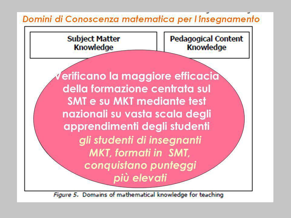 Domini di Conoscenza matematica per linsegnamento Verificano la maggiore efficacia della formazione centrata sul SMT e su MKT mediante test nazionali