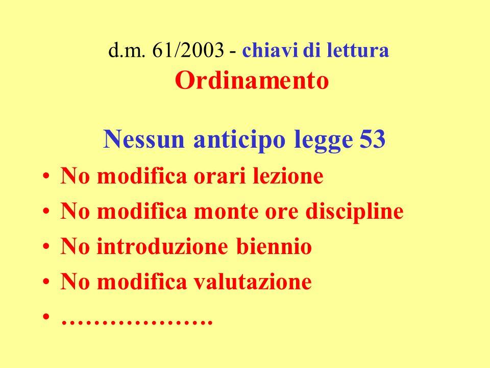Progetto di innovazione d.m.61/2003 ATTUAZIONE Ipotesi di attuazione art.