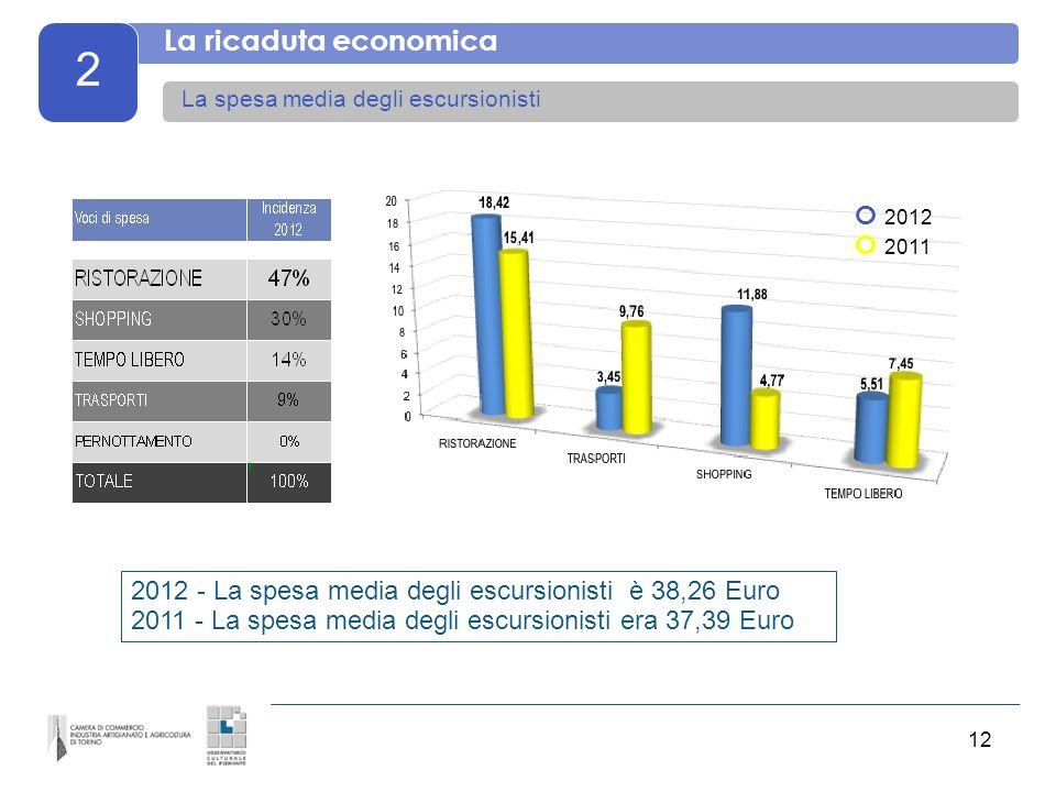 12 2 La ricaduta economica La spesa media degli escursionisti 2012 - La spesa media degli escursionisti è 38,26 Euro 2011 - La spesa media degli escursionisti era 37,39 Euro O 2012 O 2011