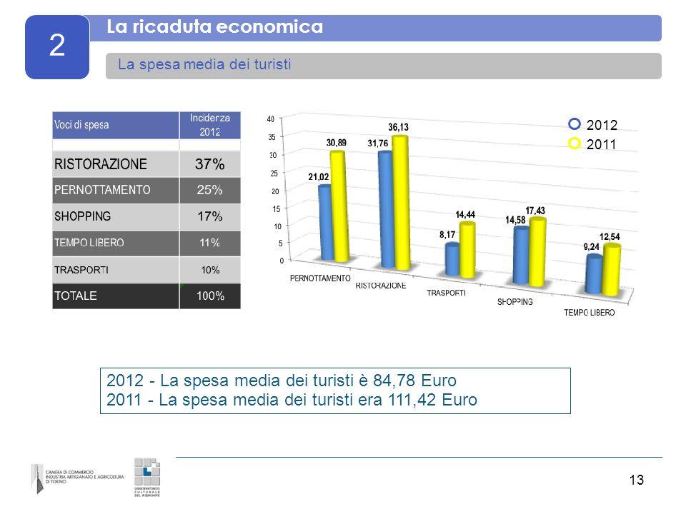 13 2 La ricaduta economica La spesa media dei turisti 2012 - La spesa media dei turisti è 84,78 Euro 2011 - La spesa media dei turisti era 111,42 Euro O 2012 O 2011