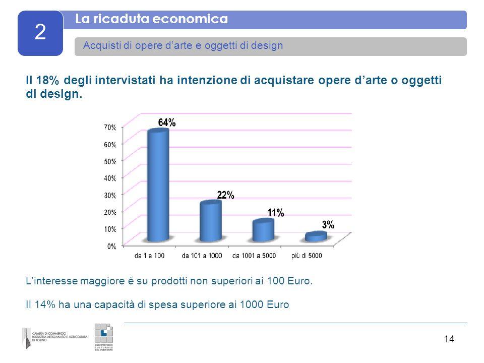 14 2 La ricaduta economica Acquisti di opere darte e oggetti di design Il 18% degli intervistati ha intenzione di acquistare opere darte o oggetti di design.
