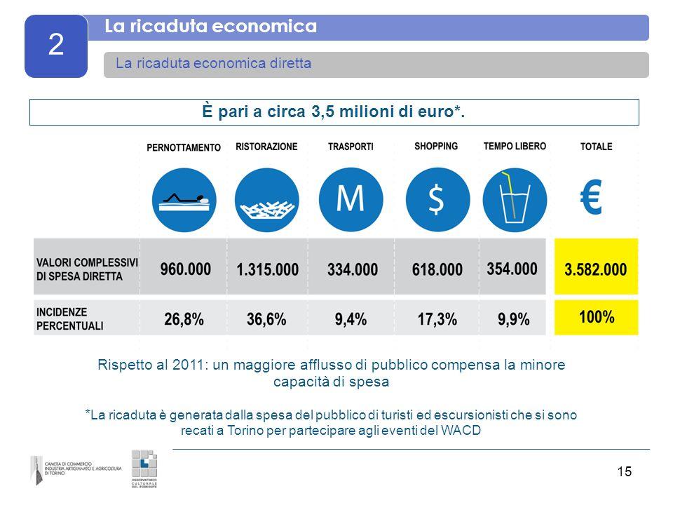 15 2 La ricaduta economica La ricaduta economica diretta È pari a circa 3,5 milioni di euro*. Rispetto al 2011: un maggiore afflusso di pubblico compe