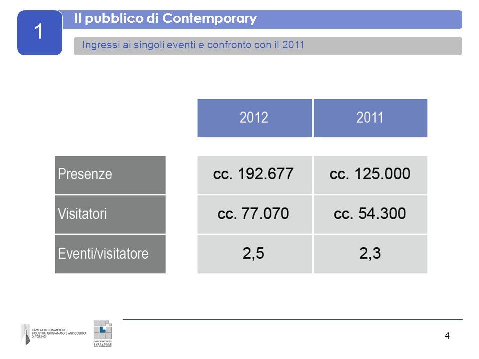 5 1 Il pubblico di Contemporary La provenienza complessiva Diminuisce il pubblico internazionale, cresce larea metropolitana