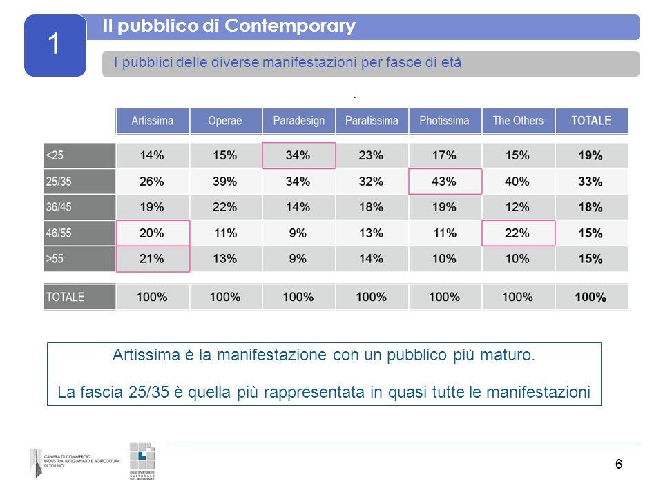 7 1 Il pubblico di Contemporary La provenienza per singole manifestazioni Artissima e Operae esercitano un maggiore appeal verso Italia ed estero.