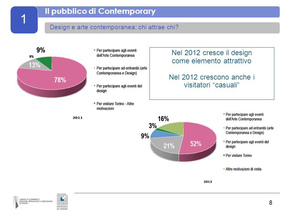 9 1 Il pubblico di Contemporary La durata del soggiorno a Torino