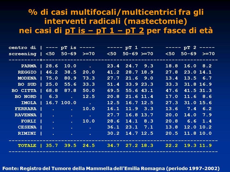 % di casi multifocali/multicentrici fra gli interventi radicali (mastectomie) nei casi di pT is – pT 1 – pT 2 per fasce di età centro di | ---- pT is