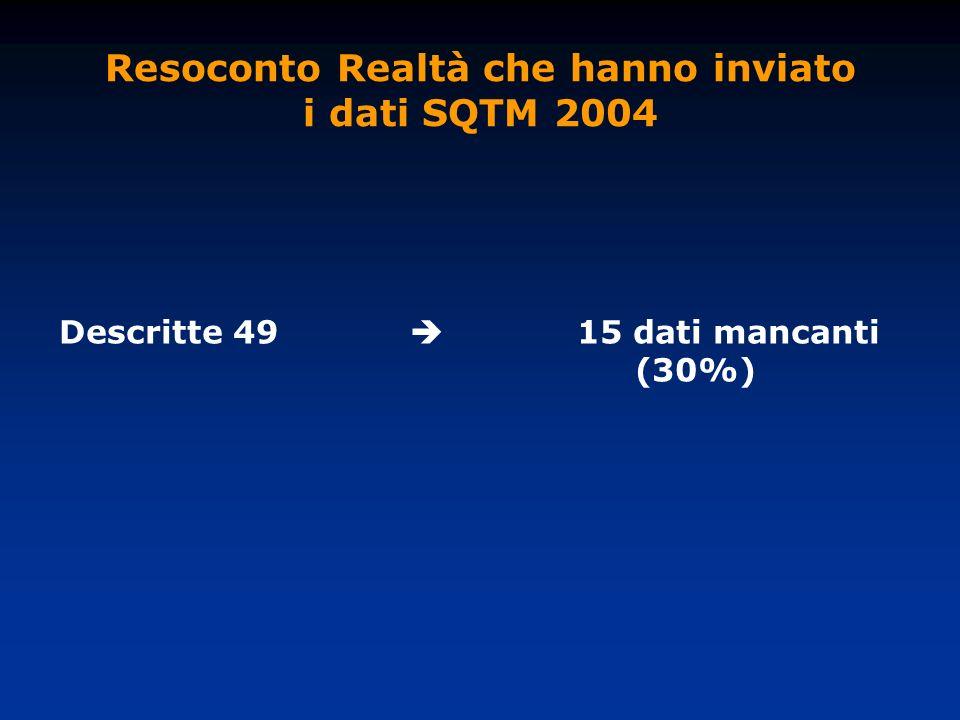 Resoconto Realtà che hanno inviato i dati SQTM 2004 Descritte 49 15 dati mancanti (30%)