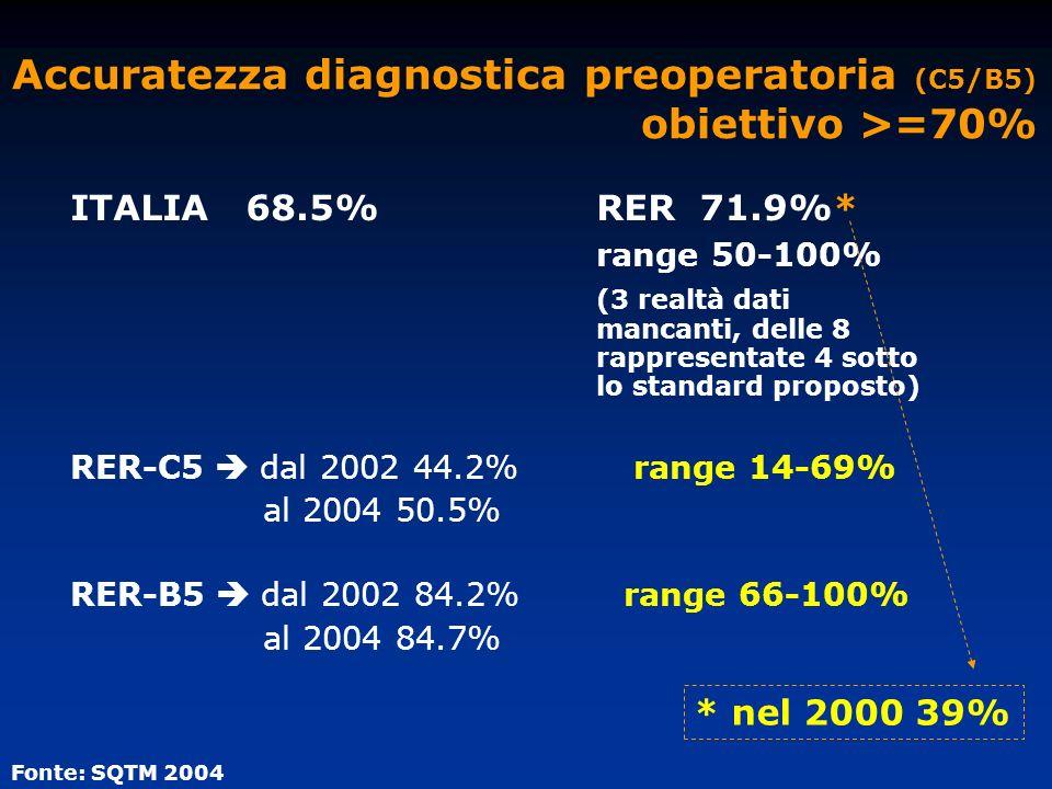 Accuratezza diagnostica preoperatoria (C5/B5) obiettivo >=70% ITALIA 68.5%RER 71.9%* range 50-100% (3 realtà dati mancanti, delle 8 rappresentate 4 so