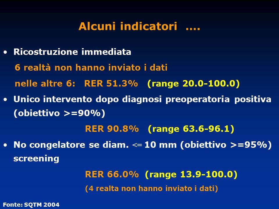 Alcuni indicatori …. Ricostruzione immediata 6 realtà non hanno inviato i dati nelle altre 6: RER 51.3% (range 20.0-100.0) Unico intervento dopo diagn