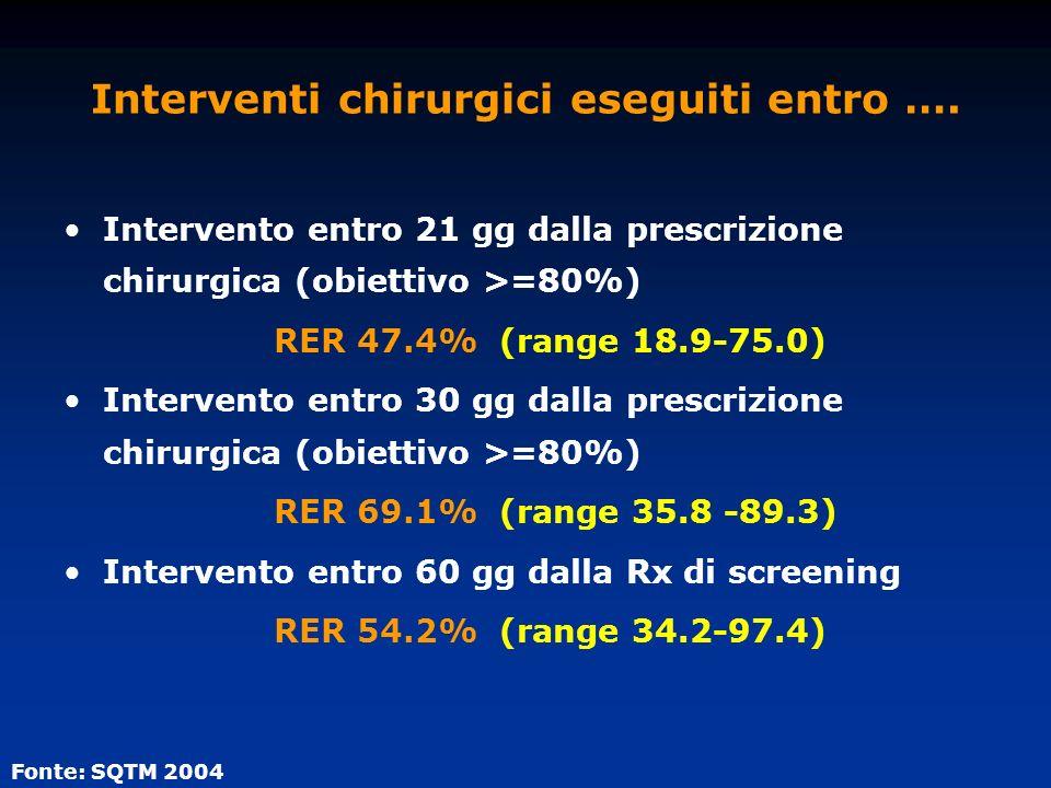 Interventi chirurgici eseguiti entro …. Intervento entro 21 gg dalla prescrizione chirurgica (obiettivo >=80%) RER 47.4% (range 18.9-75.0) Intervento