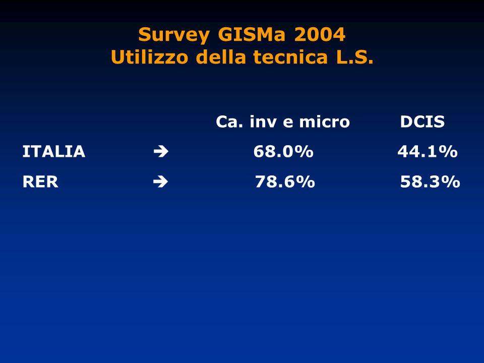 Survey GISMa 2004 Utilizzo della tecnica L.S. Ca. inv e micro DCIS ITALIA 68.0% 44.1% RER 78.6% 58.3%