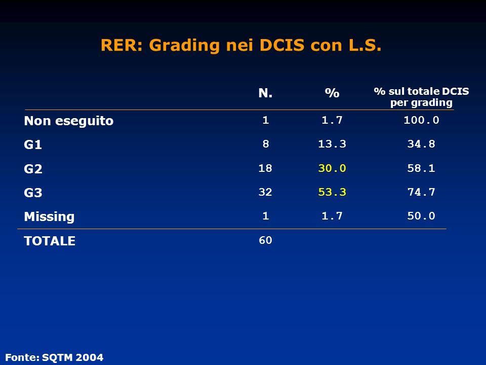 RER: Grading nei DCIS con L.S. Fonte: SQTM 2004 N.% % sul totale DCIS per grading Non eseguito 11.7100.0 G1 813.334.8 G2 1830.058.1 G3 3253.374.7 Miss