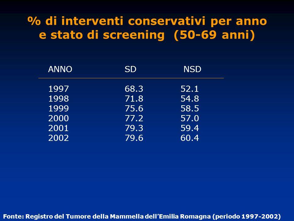 ANNO SD NSD 1997 68.3 52.1 1998 71.8 54.8 1999 75.6 58.5 2000 77.2 57.0 2001 79.3 59.4 2002 79.6 60.4 % di interventi conservativi per anno e stato di