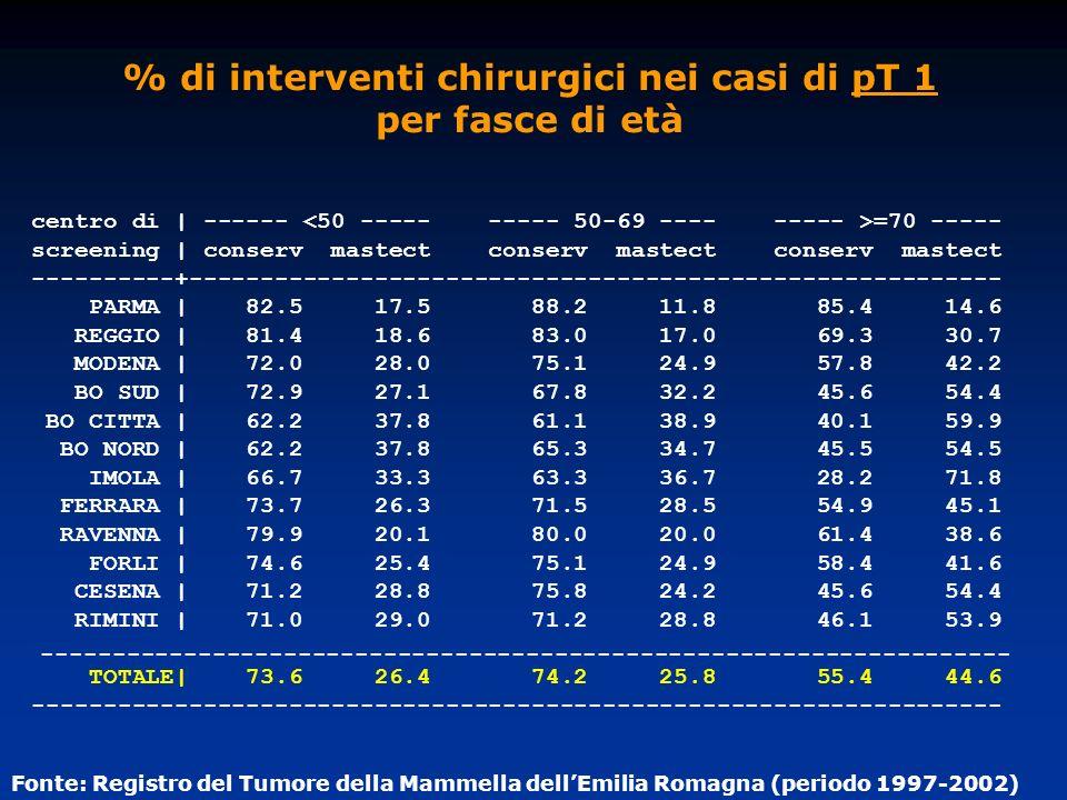 % di interventi chirurgici nei casi di pT 1 per fasce di età centro di | ------ =70 ----- screening | conserv mastect conserv mastect conserv mastect