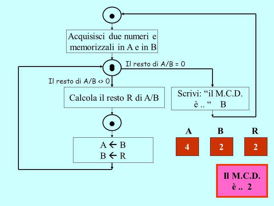 Acquisisci due numeri e memorizzali in A e in B Il resto di A/B = 0 Il resto di A/B <> 0 Calcola il resto R di A/B A B B R Scrivi: il M.C.D. è.. B ABR