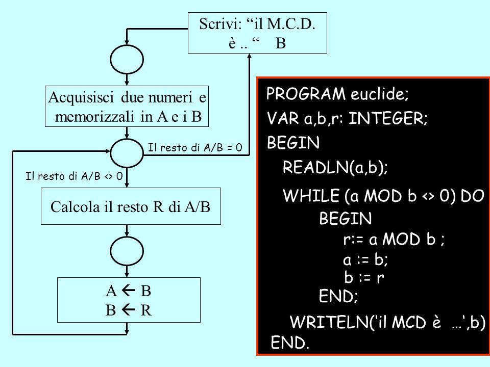 Acquisisci due numeri e memorizzali in A e i B Il resto di A/B = 0 Il resto di A/B <> 0 Calcola il resto R di A/B A B B R Scrivi: il M.C.D. è.. B PROG