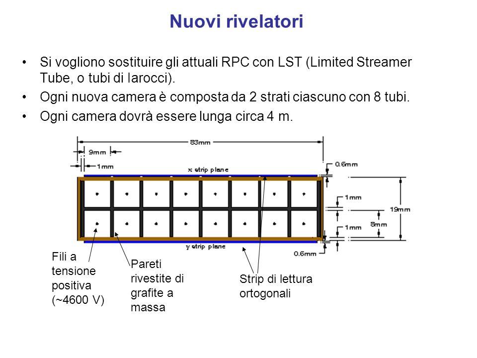 Nuovi rivelatori Si vogliono sostituire gli attuali RPC con LST (Limited Streamer Tube, o tubi di Iarocci).