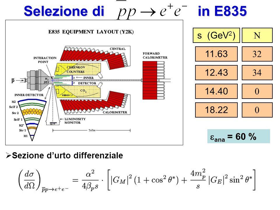 Selezione di in E835 Sezione durto differenziale s (GeV 2 ) N 11.63 32 12.43 34 14.40 0 18.22 0 ana = 60 %