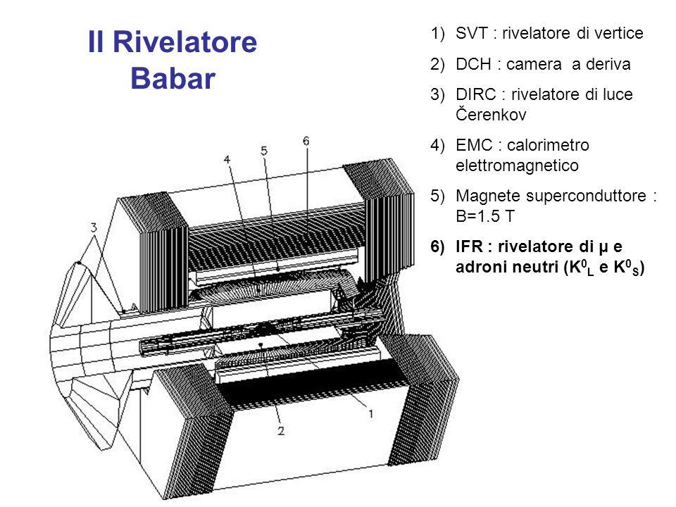 Il Rivelatore Babar 1)SVT : rivelatore di vertice 2)DCH : camera a deriva 3)DIRC : rivelatore di luce Čerenkov 4)EMC : calorimetro elettromagnetico 5)Magnete superconduttore : B=1.5 T 6)IFR : rivelatore di μ e adroni neutri (K 0 L e K 0 S )