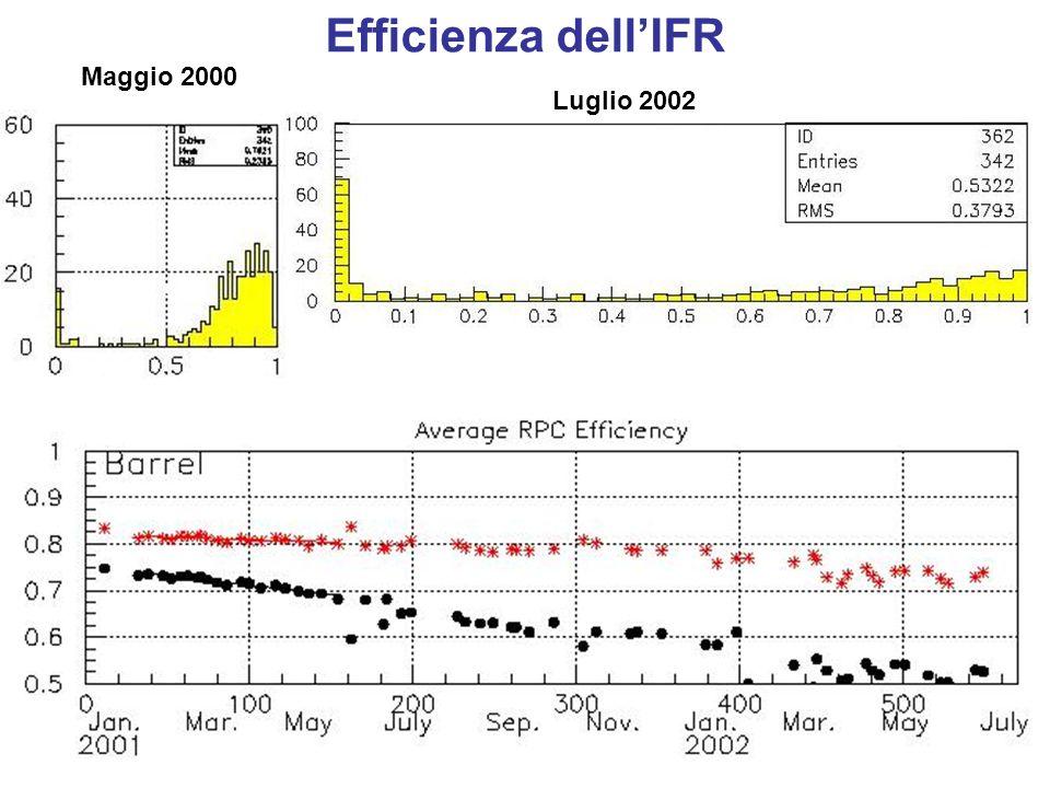 Efficienza delle camere Upgrade dellIFR 1)Nuovo sistema di distribuzione dellHV.