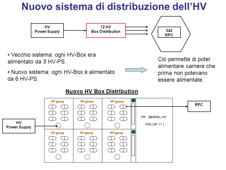 Nuovo sistema di distribuzione dellHV HV Power Supply 12 HV Box Distribution 342 RPC Nuovo HV Box Distribution HV Power Supply RPC Vecchio sistema: og