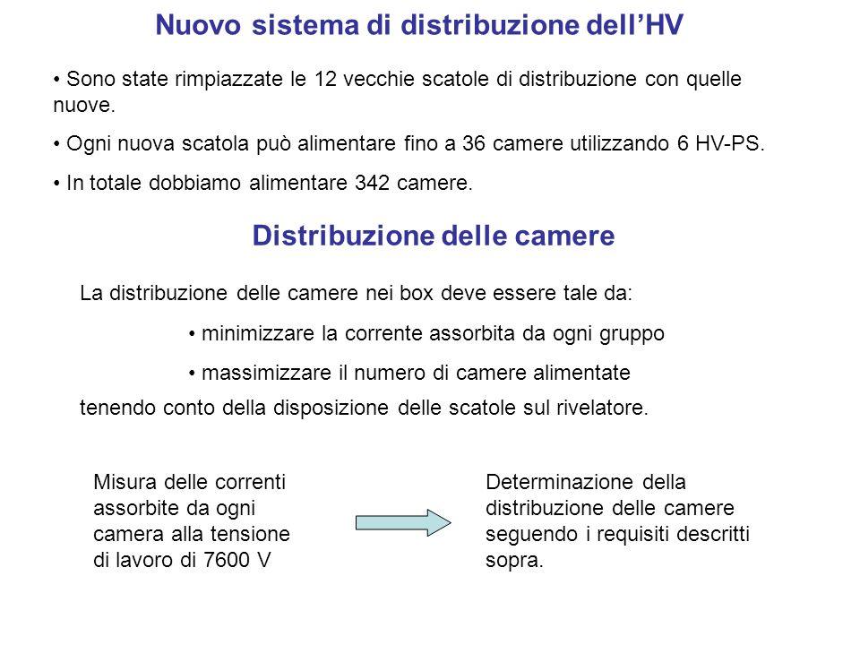 Test di mappatura canale per canale del nuovo sistema di HV mappatura dellHV : accertare che ogni uscita del Box-HV alimenti la camera assegnata.