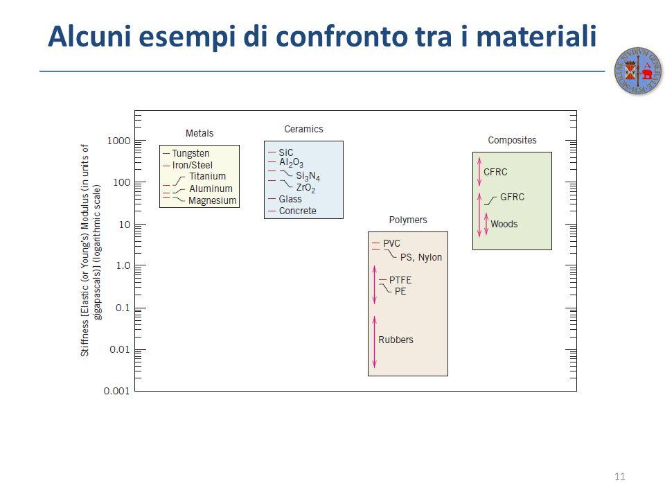 Alcuni esempi di confronto tra i materiali 11