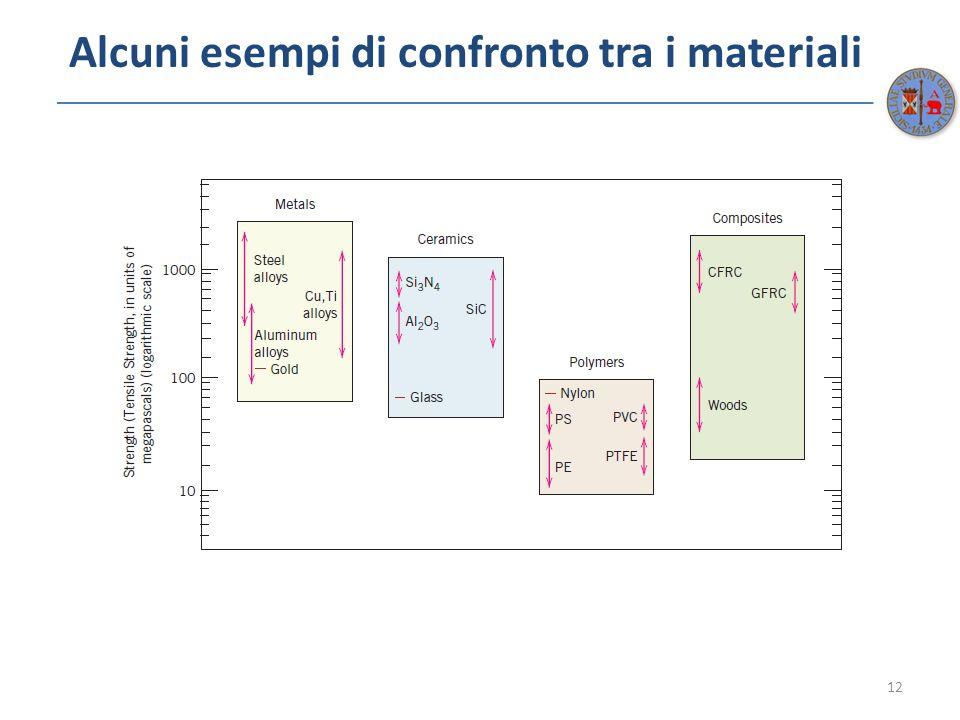 Alcuni esempi di confronto tra i materiali 12