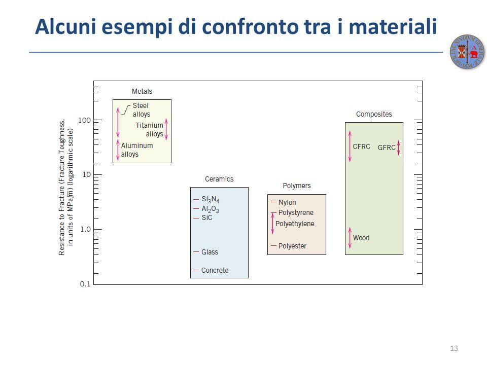 Alcuni esempi di confronto tra i materiali 13