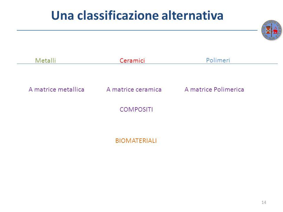 Una classificazione alternativa 14 MetalliCeramici Polimeri COMPOSITI BIOMATERIALI A matrice metallicaA matrice ceramicaA matrice Polimerica