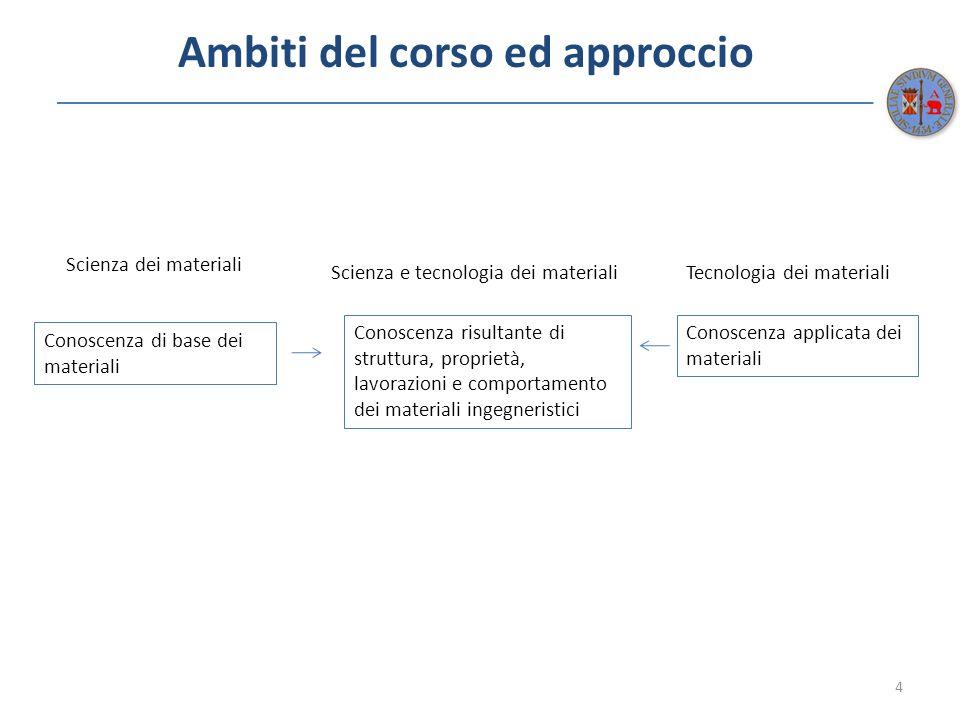 Ambiti del corso ed approccio 4 Scienza dei materiali Scienza e tecnologia dei materialiTecnologia dei materiali Conoscenza di base dei materiali Cono