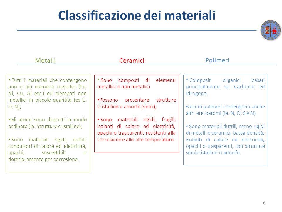 Classificazione dei materiali 9 MetalliCeramici Polimeri Tutti i materiali che contengono uno o più elementi metallici (Fe, Ni, Cu, Al etc.) ed elemen