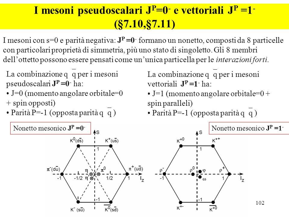 102 I mesoni pseudoscalari J P =0 - e vettoriali J P =1 - (§7.10,§7.11) I mesoni con s=0 e parità negativa: J P =0 - formano un nonetto, composti da 8