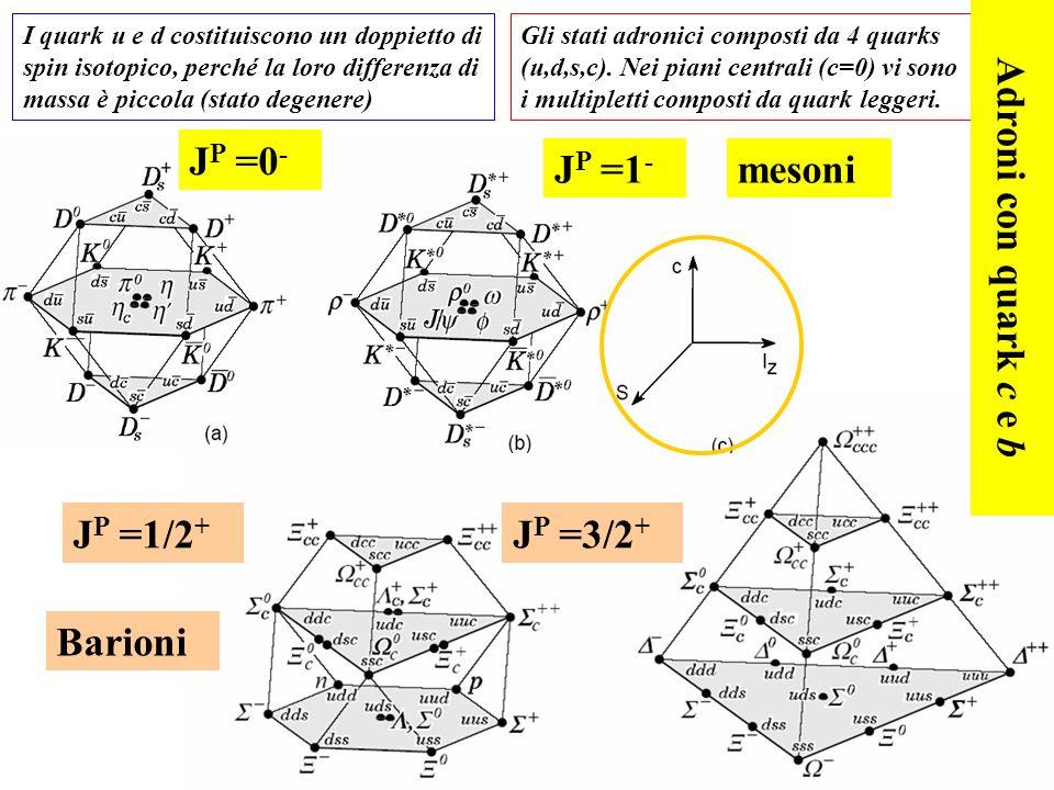 105 Gli stati adronici composti da 4 quarks (u,d,s,c). Nei piani centrali (c=0) vi sono i multipletti composti da quark leggeri. I quark u e d costitu
