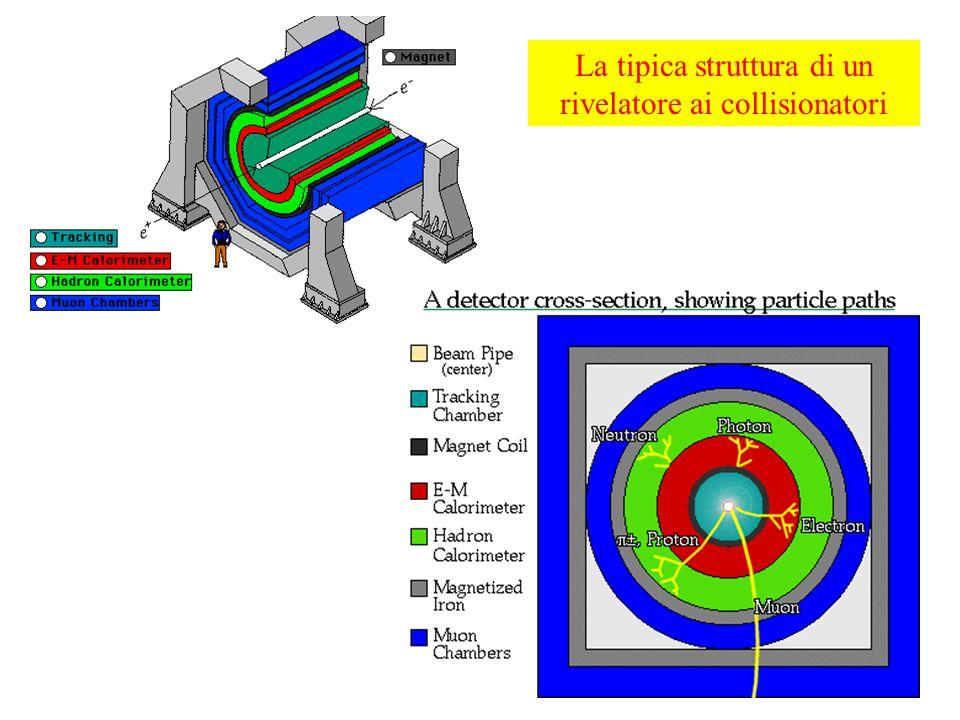 116 La tipica struttura di un rivelatore ai collisionatori