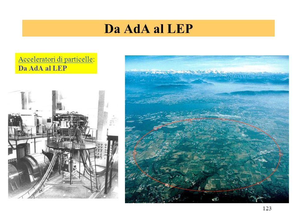 123 Acceleratori di particelleAcceleratori di particelle: Da AdA al LEP