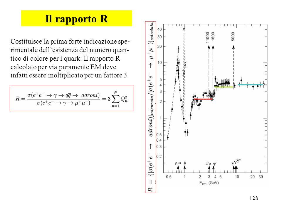 128 Il rapporto R Costituisce la prima forte indicazione spe- rimentale dellesistenza del numero quan- tico di colore per i quark. Il rapporto R calco