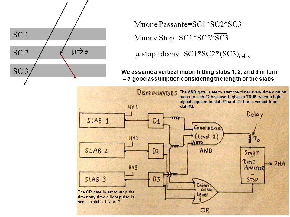 146 SC 1 SC 2 SC 3 Muone Passante=SC1*SC2*SC3 e Muone Stop=SC1*SC2*SC3 stop+decay=SC1*SC2*(SC3) delay We assume a vertical muon hitting slabs 1, 2, an