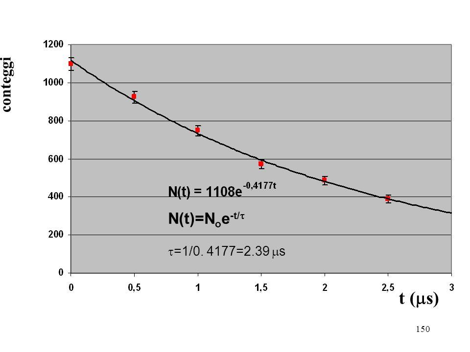 150 N(t)=N o e -t/ =1/0. 4177=2.39 s t ( s) conteggi