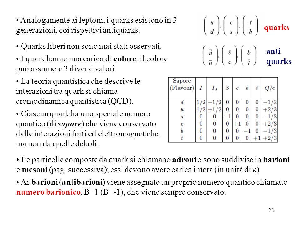 20 Analogamente ai leptoni, i quarks esistono in 3 generazioni, coi rispettivi antiquarks. Quarks liberi non sono mai stati osservati. I quark hanno u