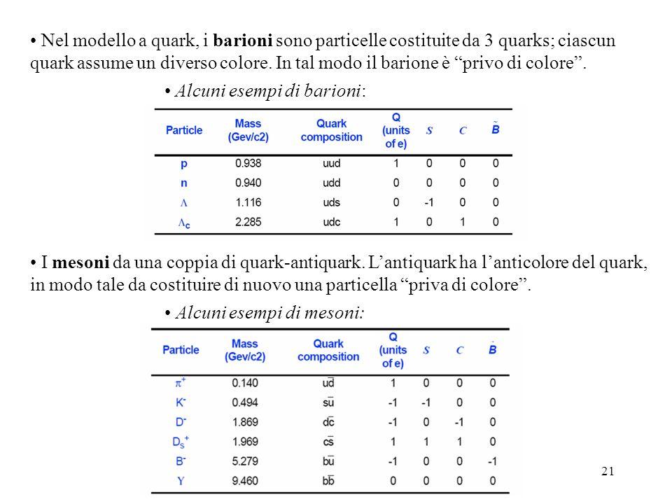 21 Nel modello a quark, i barioni sono particelle costituite da 3 quarks; ciascun quark assume un diverso colore. In tal modo il barione è privo di co