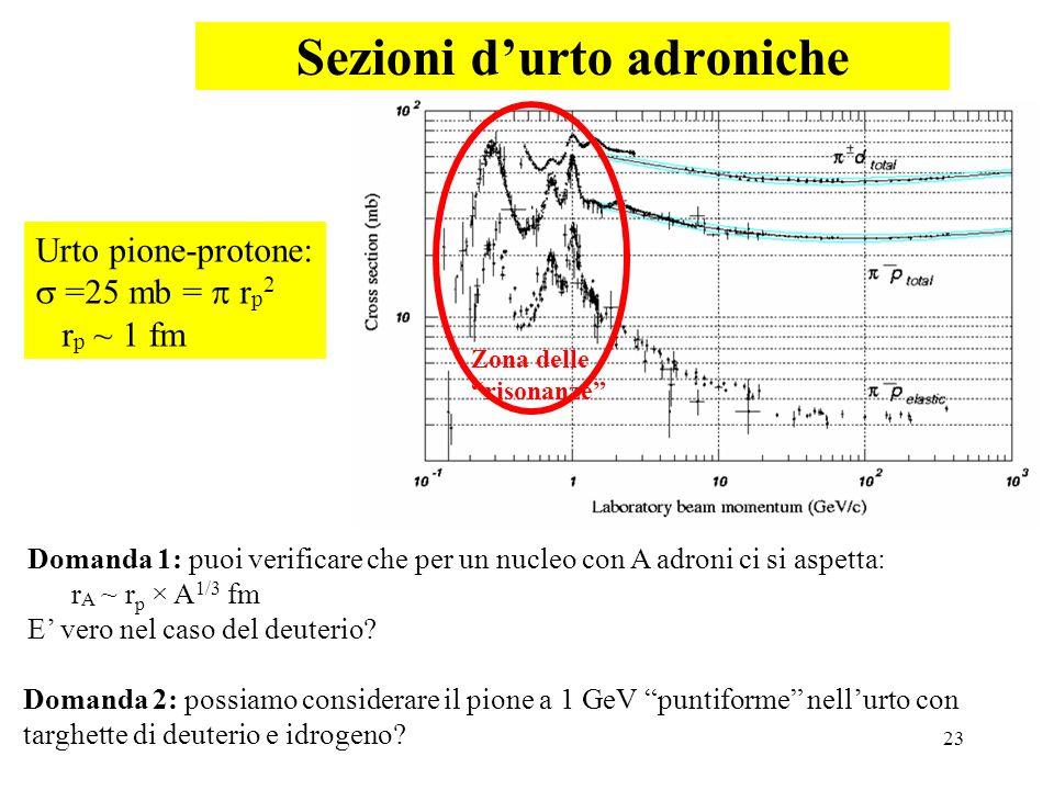 23 Sezioni durto adroniche Urto pione-protone: =25 mb = r p 2 r p ~ 1 fm Domanda 2: possiamo considerare il pione a 1 GeV puntiforme nellurto con targ