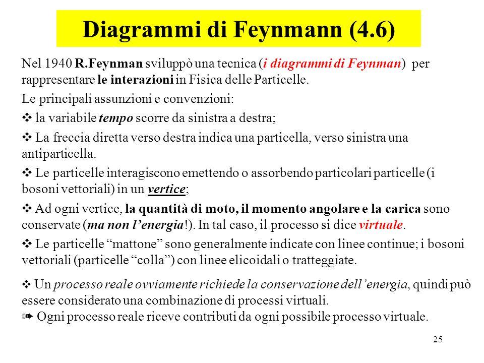 25 Nel 1940 R.Feynman sviluppò una tecnica (i diagrammi di Feynman) per rappresentare le interazioni in Fisica delle Particelle. Le principali assunzi